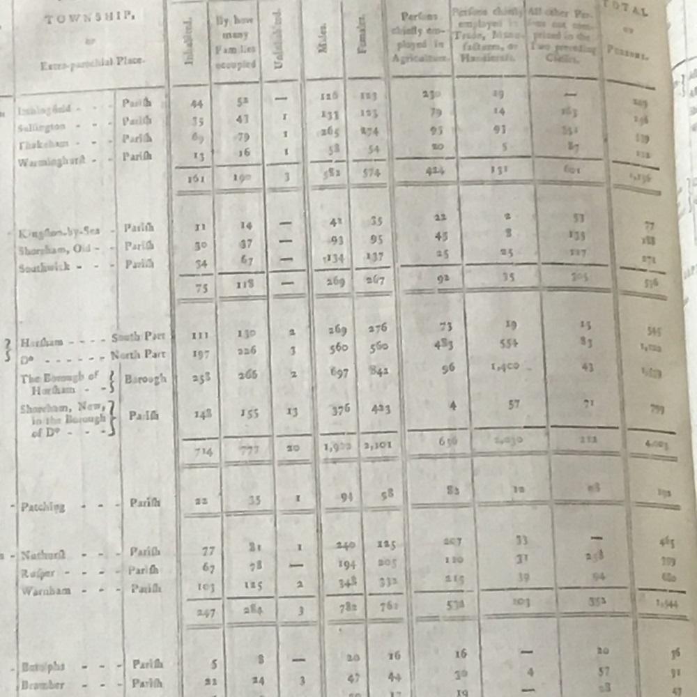 Census Extract Horsham