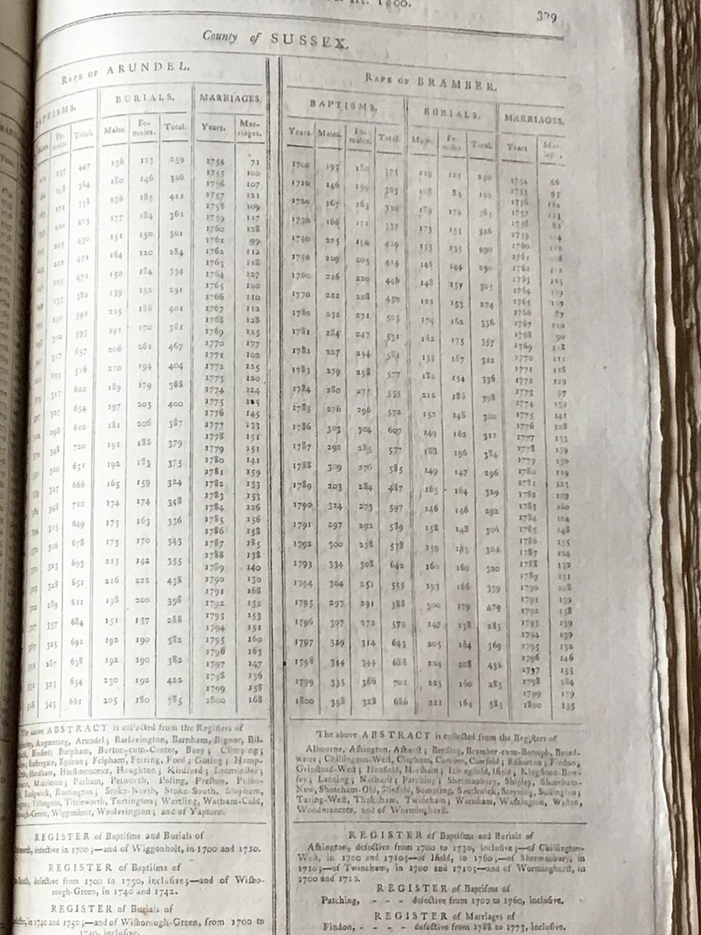 Census Rape of Bramber